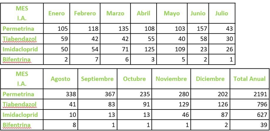 Positivos en plaguicidas en Aguacate