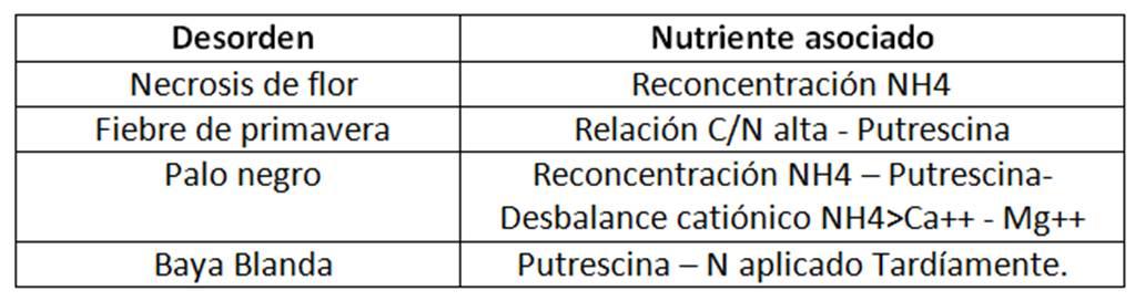 desorden nutricional en uva de mesa